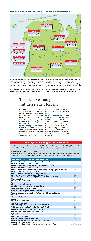 Jeversches Wochenblatt 30.10.2020