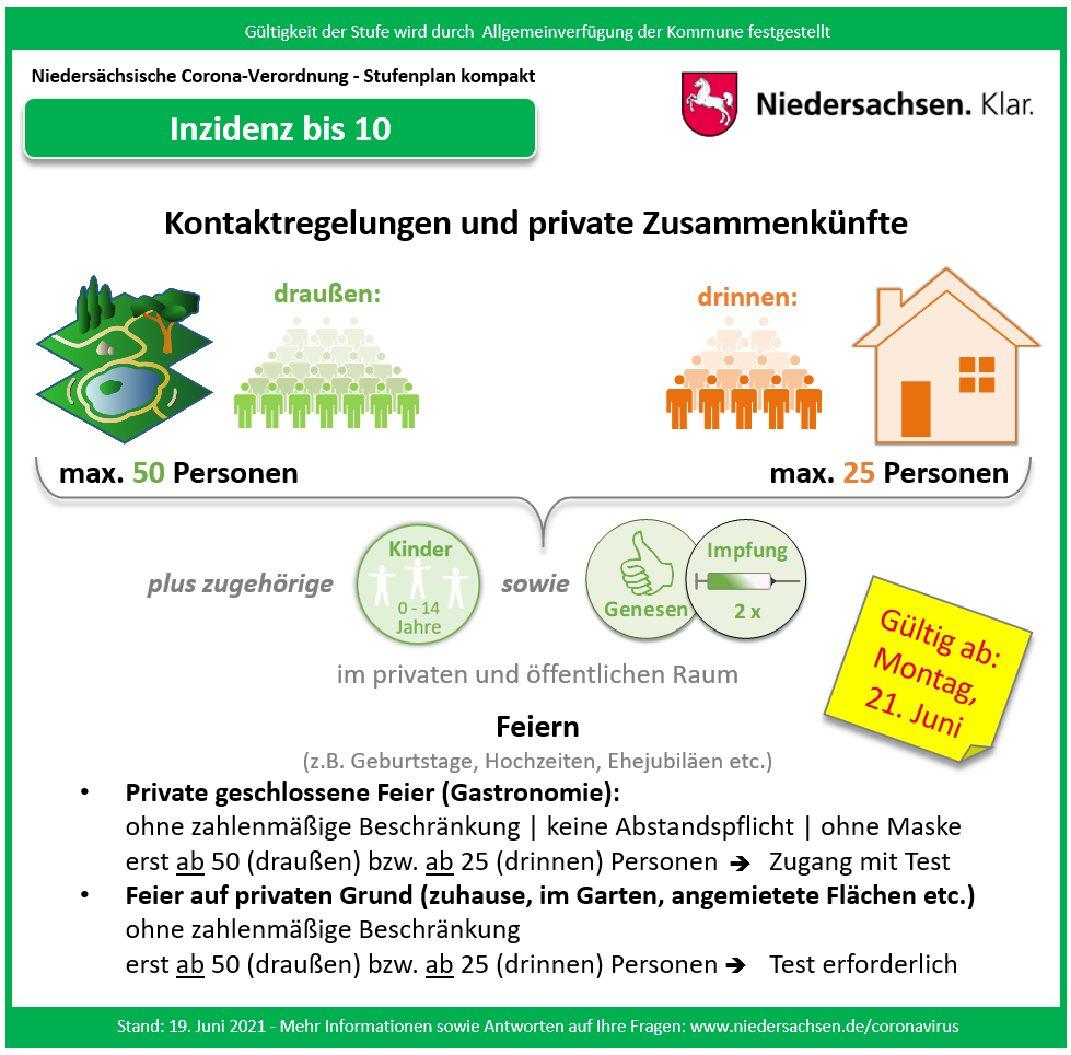 21.06.2021 Aktuelle Niedersächsische Corona-Verordnung  – Lockerungen in Friesland – Inzidenz unter 10